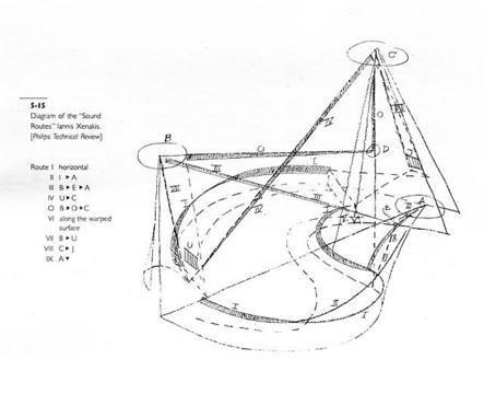 Le Corbusier; Iannis Xenakis; Edgard Varèse «Poème électronique» | Poème électronique (sketch)
