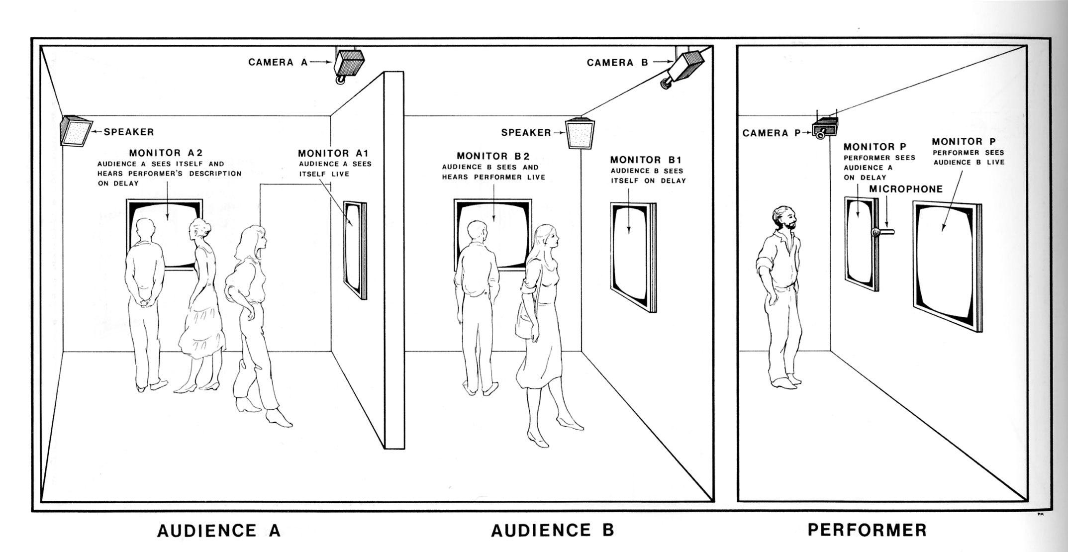 Media Art Net Graham Dan Time Delay Room Circuit Related Keywords Suggestions